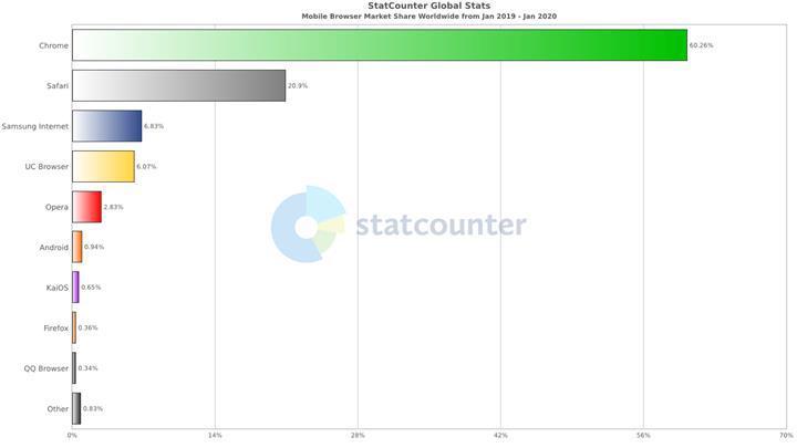 Google Chrome rakiplerini ezip geçti