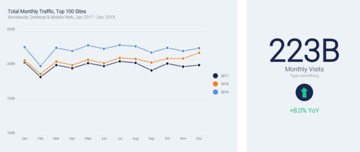 Mobil cihazlar web trafiğini artırmaya devam ediyor