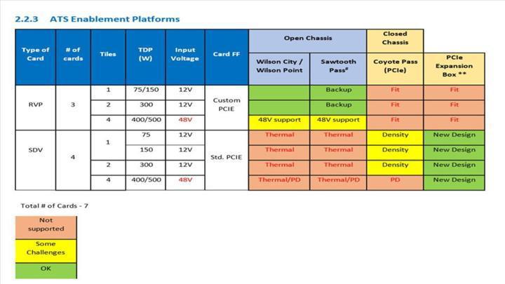 Intel Xe grafik kartı 500W TDP değerine ulaşabilecek