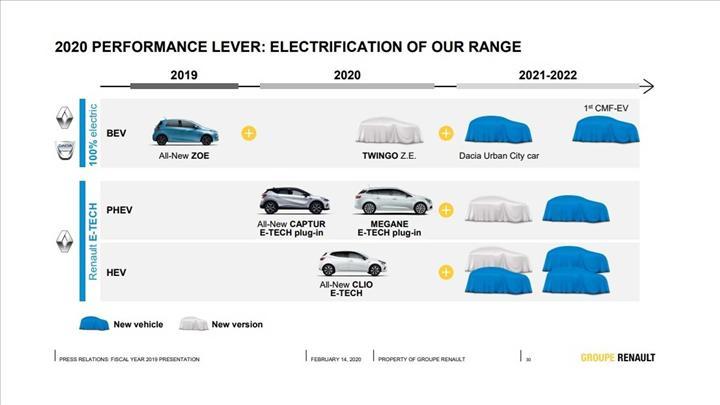 Dacia'nın ilk elektrikli modeli ne zaman tanıtılacak?