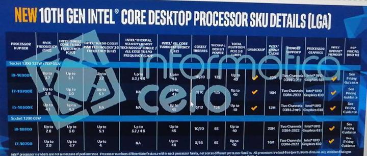 Comet Lake ailesi: Tüm işlemcilerde HT desteği ve eski Core i7'lerle boy ölçüşecek i3 işlemciler yolda