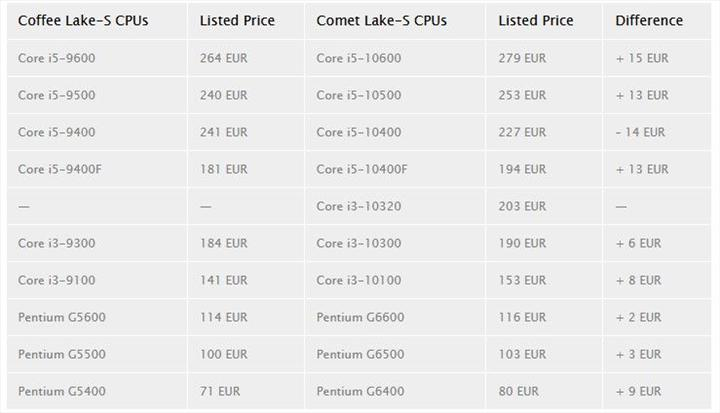 Intel Comet Lake'te fiyat artışına gidebilir