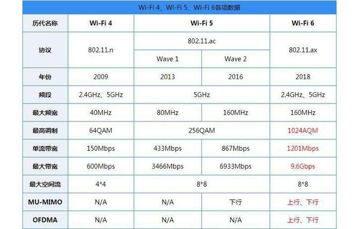 Huawei P40 serisi, WiFi 6+ teknolojisi ile gelecek