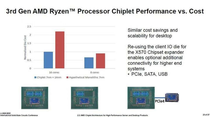 AMD Ryzen işlemcilerdeki çiplet tasarımının mali avantajlarını açıkladı