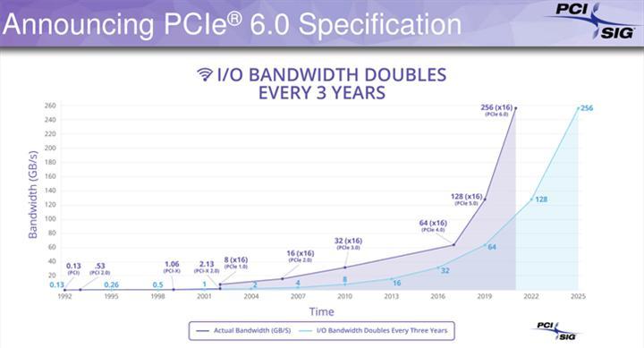 PCIe 6.0 ilk prototipler için hazır