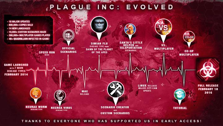 Plague Inc., Çin App Store'da yasaklandı