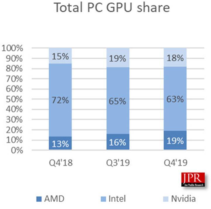 AMD son çeyrekte GPU pazarındaki payını %20'nin üzerinde artırdı