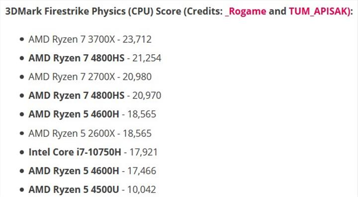 Ryzen 5 4600H, Intel Core i7-10750H'ın önünde: Ryzen 4000 benchmark sonuçları ve RX 5600M