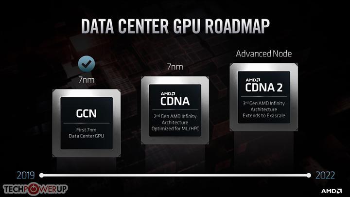 AMD'den önemli hamle: Sunucu tarafında CDNA mimarisi kullanılacak