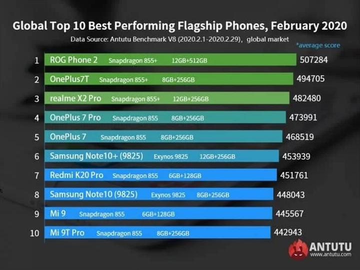 AnTuTu, Şubat ayının en performanslı Android telefonlarını açıkladı