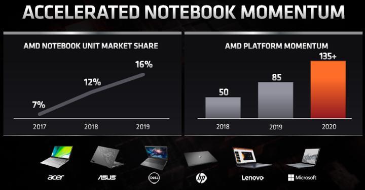 AMD işlemci satışlarını iki katına çıkardığını açıkladı
