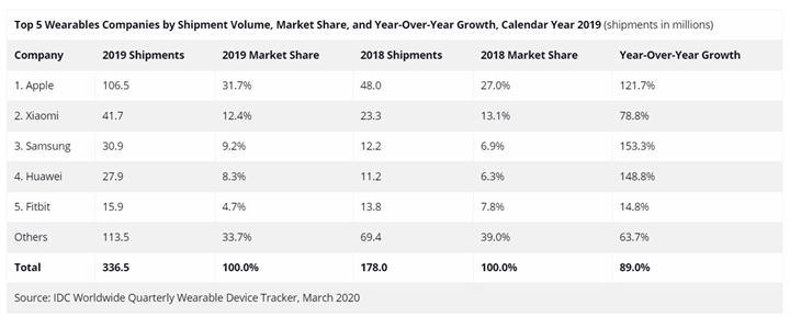 Apple, 2019 yılında giyilebilir cihaz pazarının lideri oldu