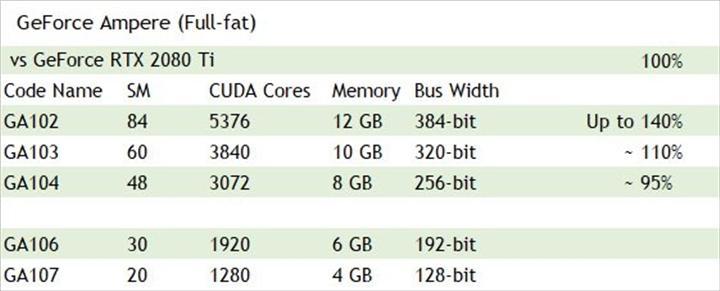RTX 3080 Ti, RTX 2080 Ti'dan %40 hızlı olabilir