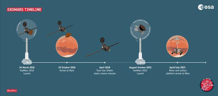Avrupa'nın Mars hayalleri yine ertelendi: ExoMars'tan kötü haber
