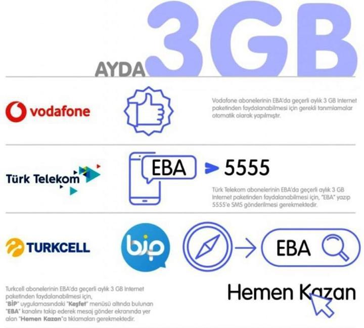 EBA erişimi için ayrılan internet kotası iki katına çıktı