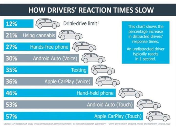 Android Auto ve Apple CarPlay, sürücülerin dikkatini alkollü araba kullanmaktan çok dağıtıyor