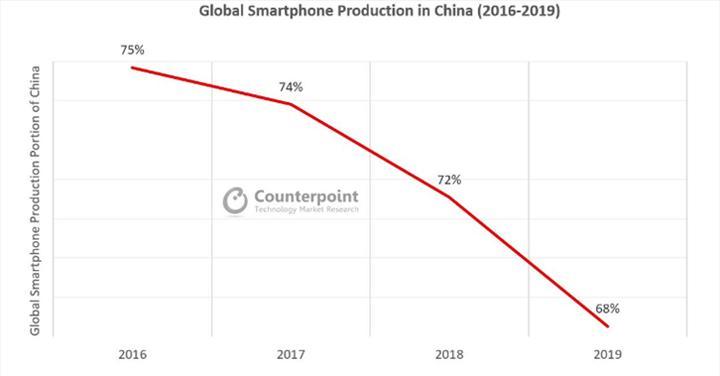 Çin'deki akıllı telefon üretimi Hindistan'a kayıyor
