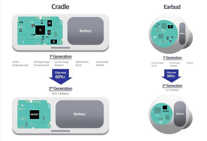 Samsung'dan kablosuz kulaklıklar için çok yönlü güç yongaları