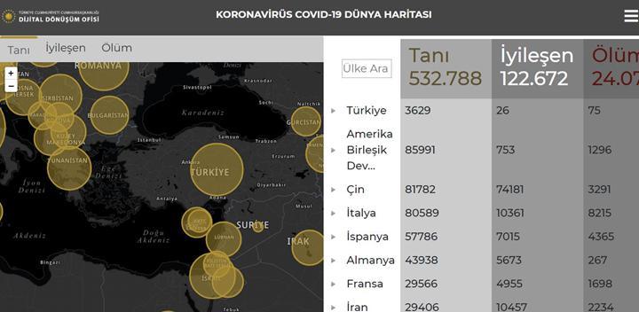 Türkiye'deki güncel koronavirüs verilerinin takip edileceği site yayında