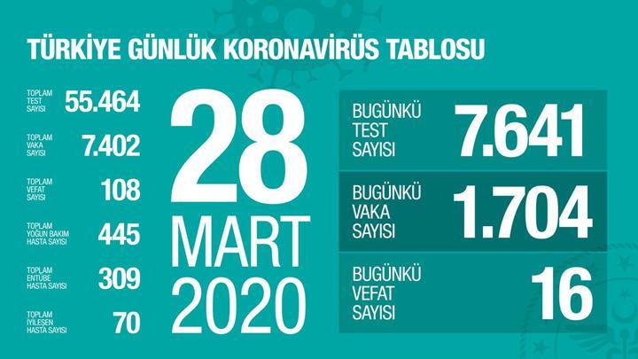 Türkiye'de Koronavirüs yüzünden can kaybı 100'ü aştı! İşte son rakamlar
