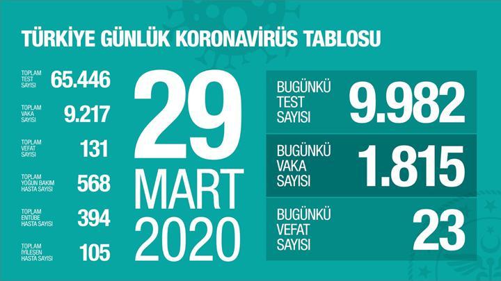 Türkiye'de koronavirüsün güncel durumu: 1815 yeni vaka