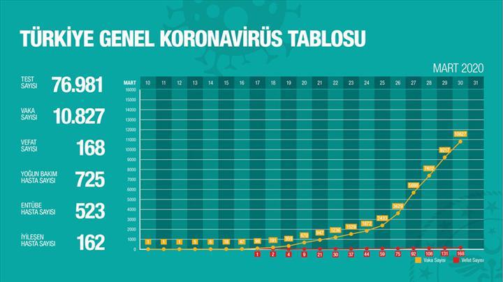 Türkiye'de bugünkü vaka sayısı 1610