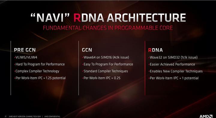 AMD Fine Wine gerçekten işe yarıyor mu? Doom Eternal testinde HD 7970 GTX 680'den %124 hızlı