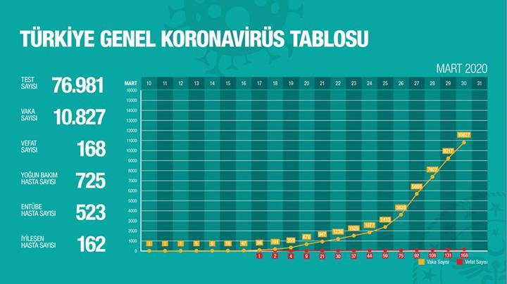 Türkiye 10 bin vakaya en hızlı ulaşan ülke