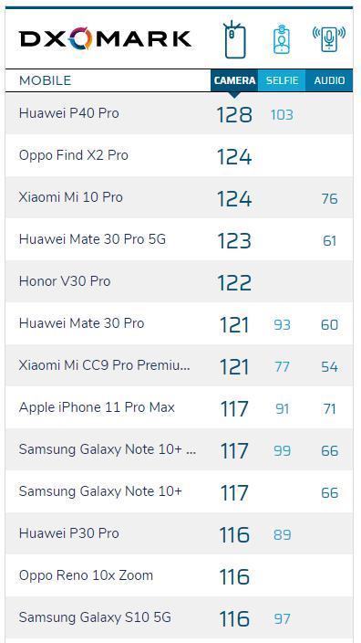 Huawei P40 Pro'nun DXOMARK puanı belli oldu