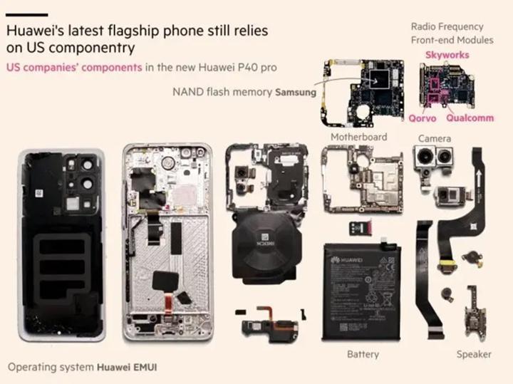 Huawei P40 Pro'nun, yasağa rağmen ABD bileşenleri içerdiği ortaya çıktı