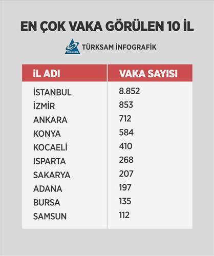 Vaka sayıları illere göre açıklandı! İşte İstanbul'da son durum