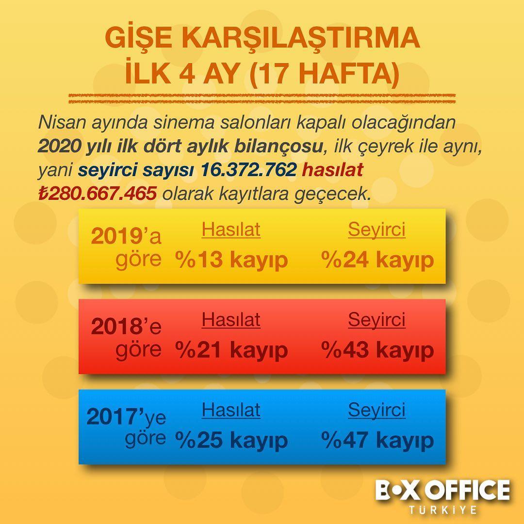 Koronavirüsün Türkiye sinemalarına etkisi