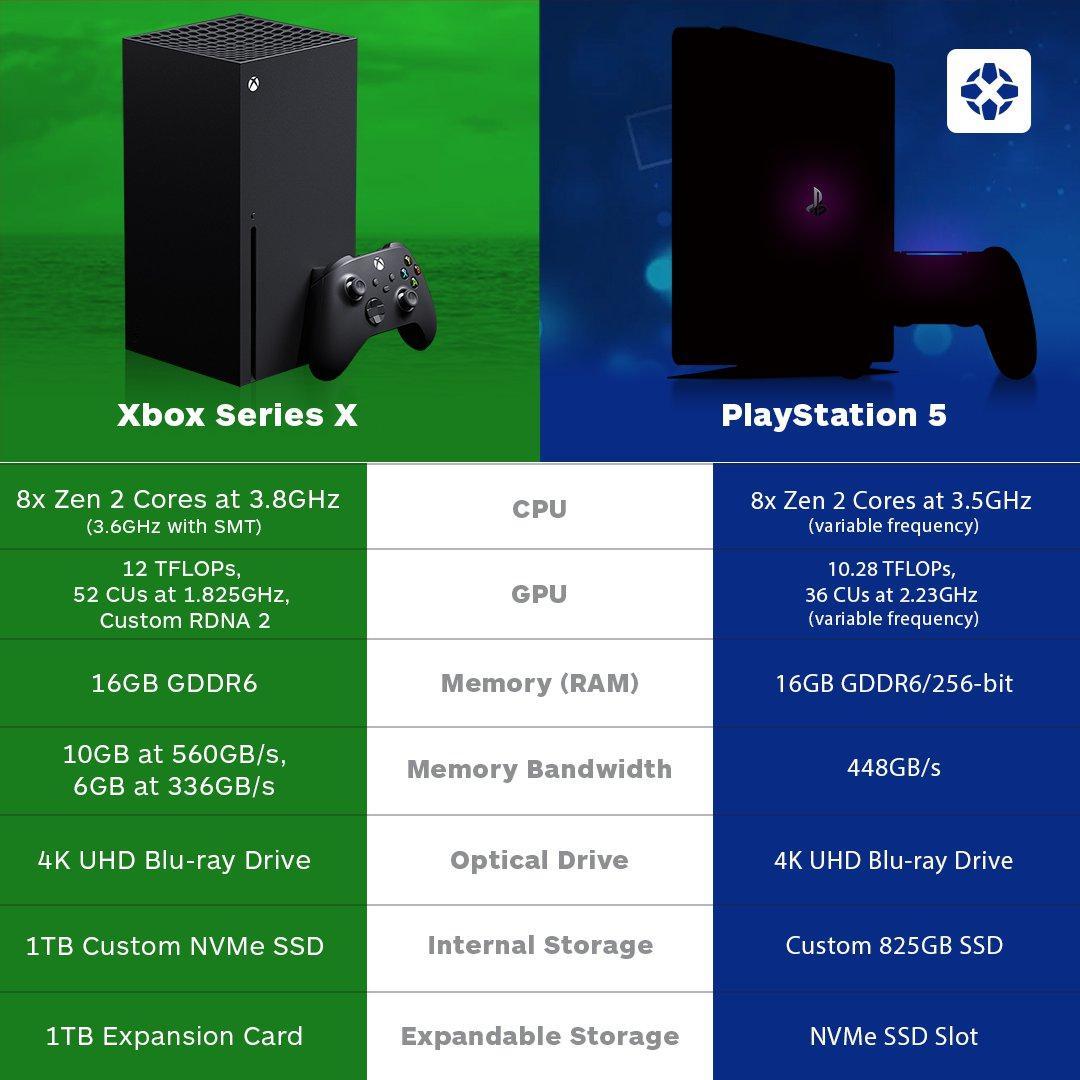 PlayStation 5'in özelliklerini gören Xbox başkanı: 'Kendimi çok iyi hissediyorum'