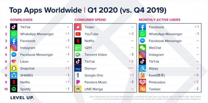 App Store ve Google Play gelirleri Koronavirüs sebebiyle artış gösterdi
