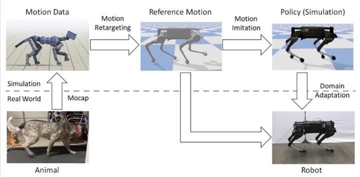 Google'ın yapay zekası ile robotların çevikliği artacak!