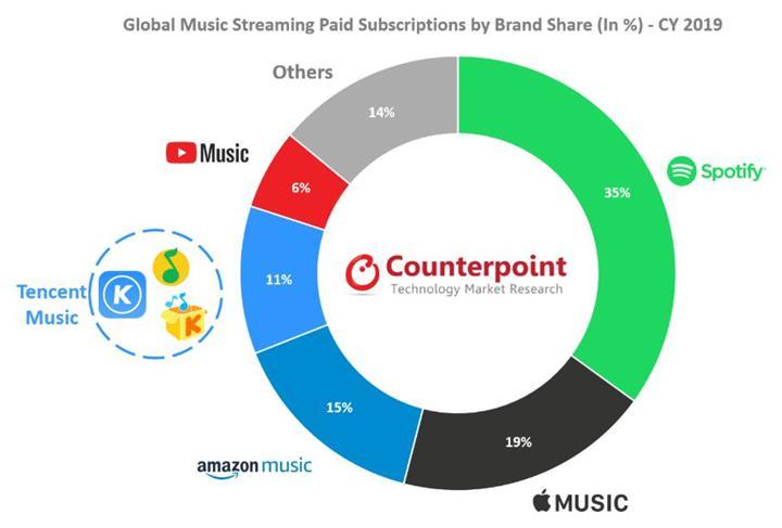 2019'un en çok kullanılan dijital müzik sevisi Spotify