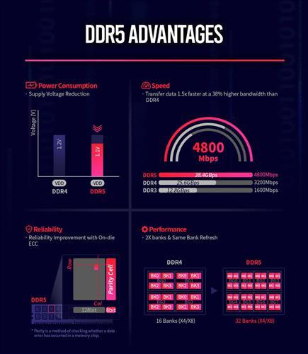 SK Hynix DDR5 DRAM'lerin üretimine bu yıl başlayacak
