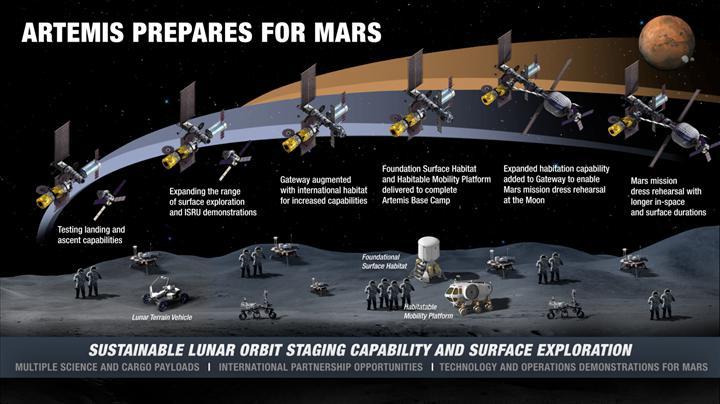 NASA, Ay'a kalıcı olarak gitmek üzere icra edilecek görevin detaylarını paylaştı