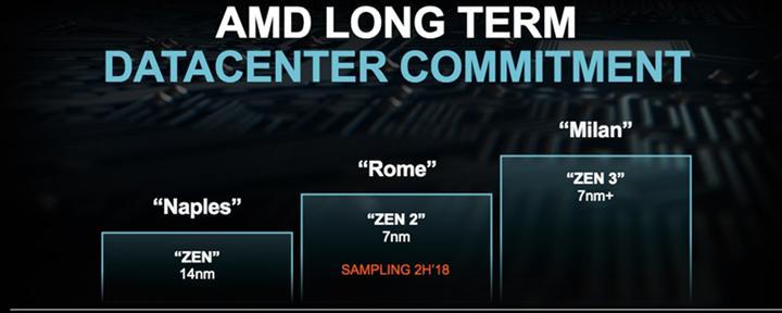 Zen 3'te tek çekirdek performansı artıyor-Zen 4'le birlikte AVX512 desteği geliyor