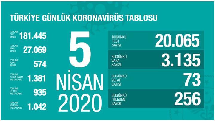 Türkiye'de toplam vaka sayısı 27069'a çıktı