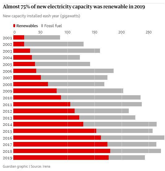 Yenilenebilir enerji kapasitesi, 2019 yılında rekor değerlere ulaştı