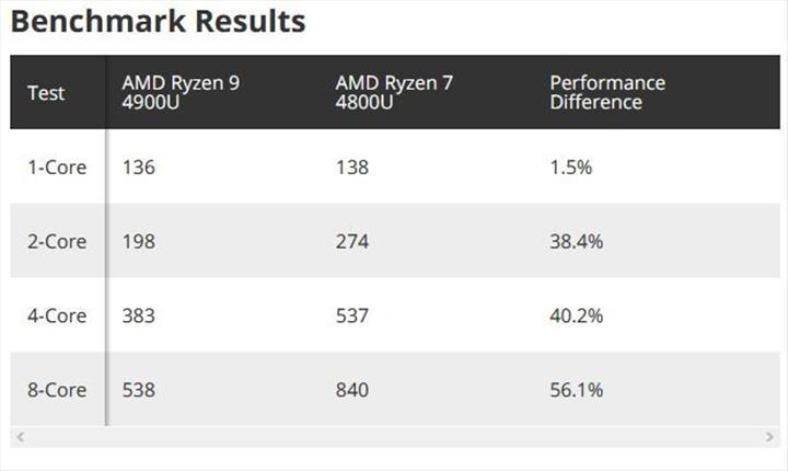 AMD Ryzen 9 4900U geliyor