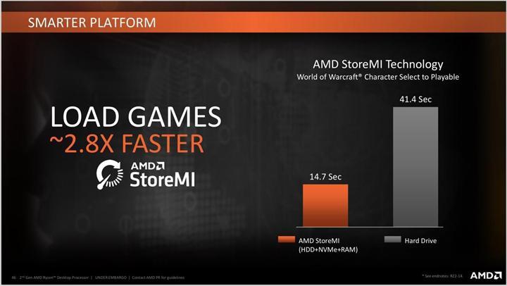 AMD StoreMI'yi geliştirmeyi durdurdu