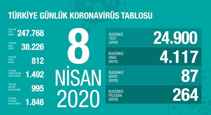 Türkiye'de bugünkü koronavirüs vaka sayısı: 4117