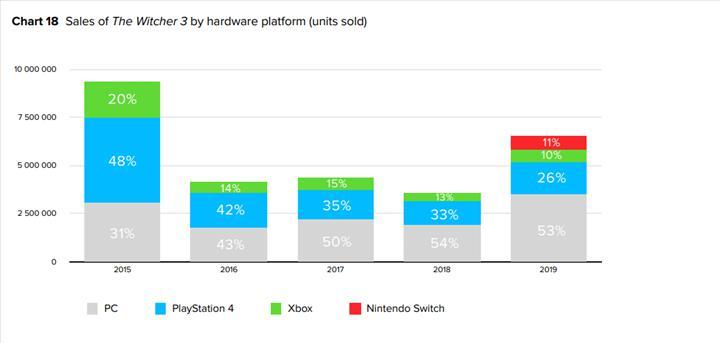 The Witcher 3'ün satış rakamları açıklandı: PC lider konumda