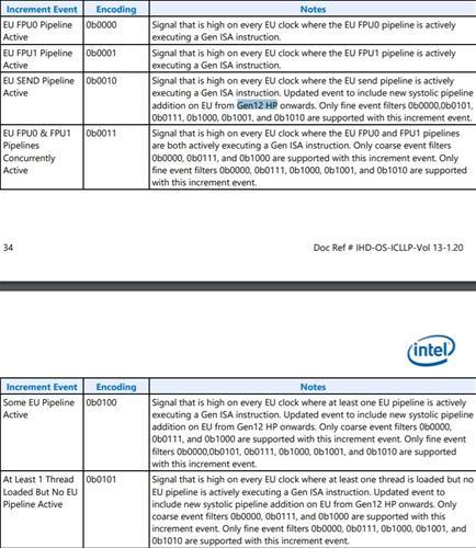 Xe GPU'su Intel'in dokümanında ortaya çıktı