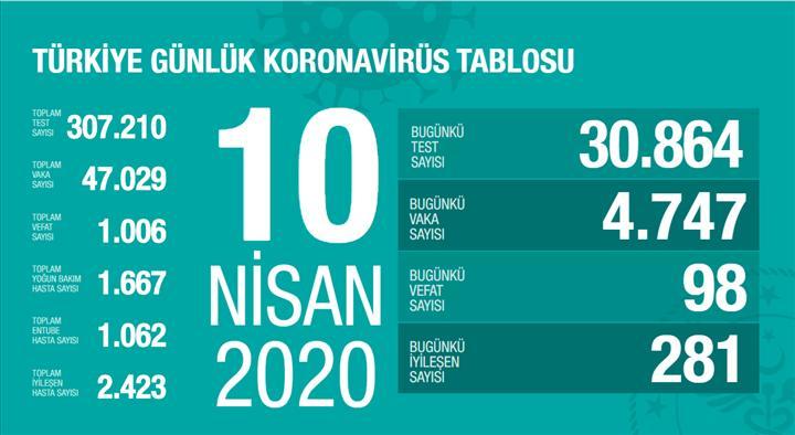 Türkiye'de koronavirüs nedeniyle vefat eden kişi sayısı bini aştı