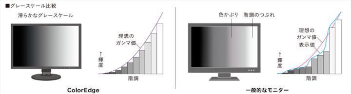 Eizo profesyoneller için 4K çözünürlükteki ColorEdge CS2740-X'i duyurdu
