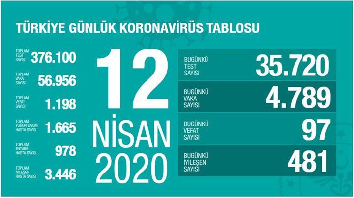 Türkiye'de Koronavirüs salgınında son durum - 12 Nisan