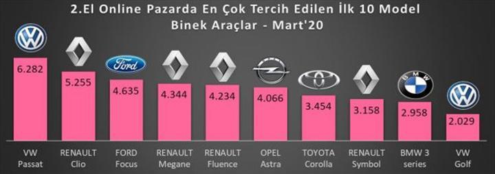 İkinci el online pazarda en çok tercih edilen otomobiller (Mart 2020)